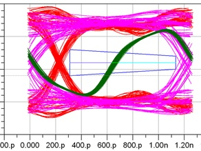 Data Evaluation - AC/DC based Eye Opening